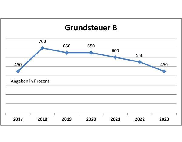 Grundsteuer_B_2018_2023
