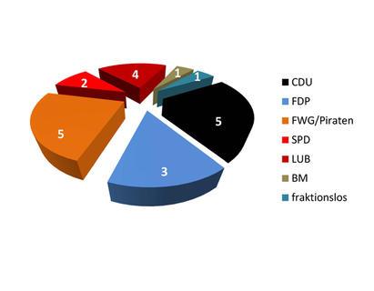 Sitzverteilung_Gemeinderat_2018